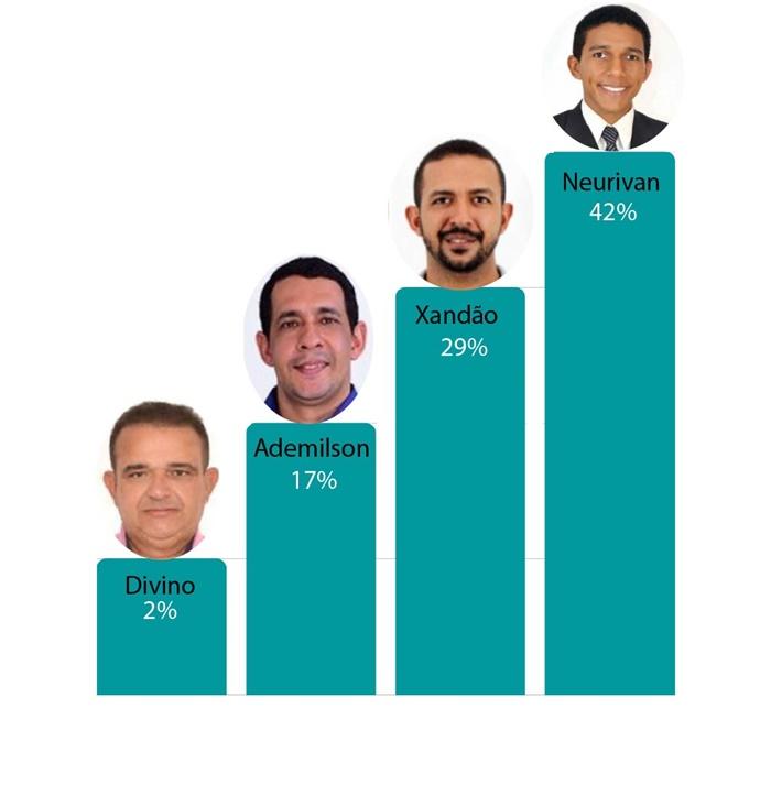 Neurivan lidera pesquisa com 42%; Xandão, 29%; Ademilson, 17%; Divino, 2%