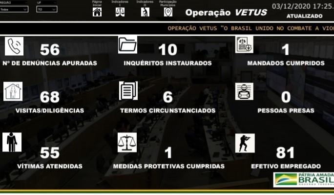 Polícia Civil do Tocantins participa da Operação VETUS de combate à crimes de violência contra idosos