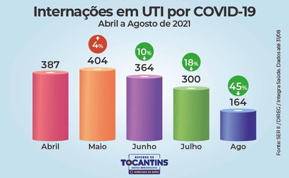 Pelo terceiro mês consecutivo, Tocantins registra queda em números da Covid-19